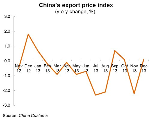 Chart: China's export price index