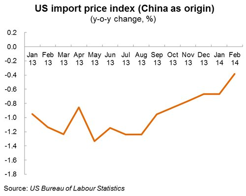 Chart: US import price index (China as origin)