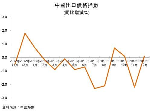圖:中國出口價格指數