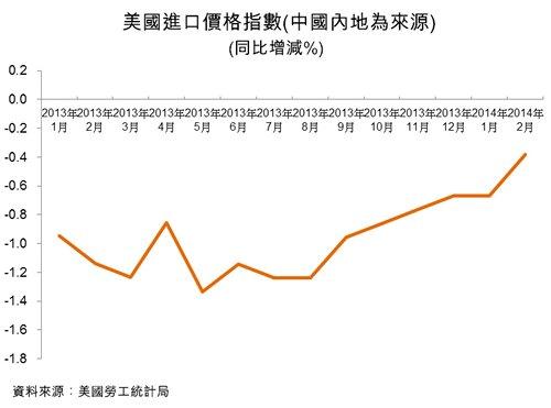 圖:美國進口價格指數 (中國內地為來源)