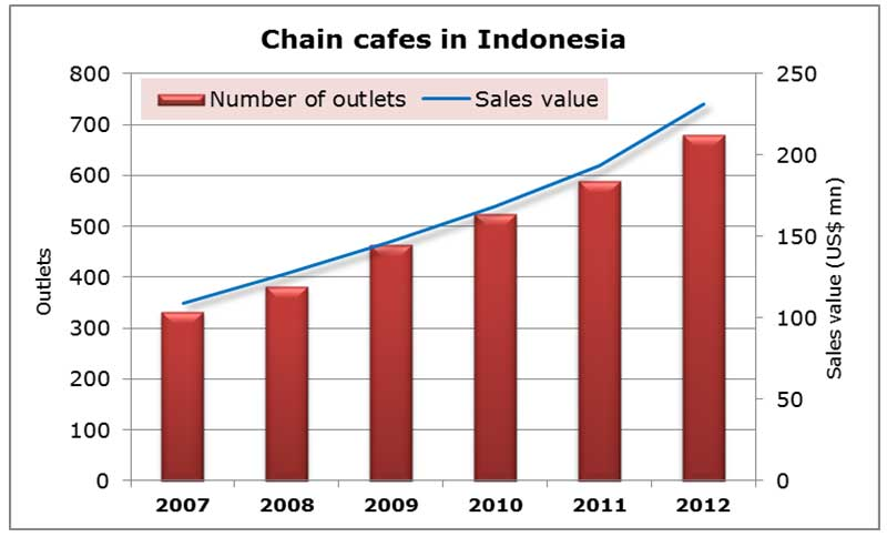 Chart: Chain cafes in Indonesia