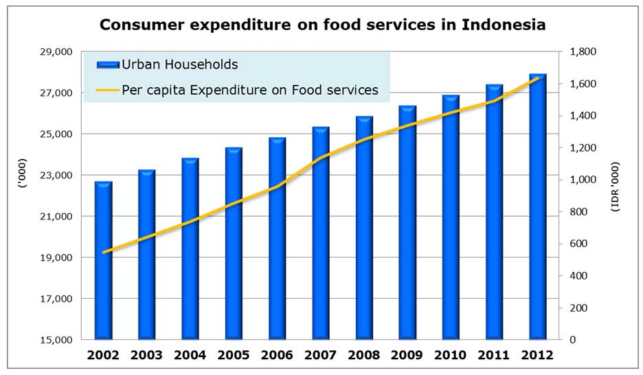 Chart: Consumer expenditure on food services in Indonesia