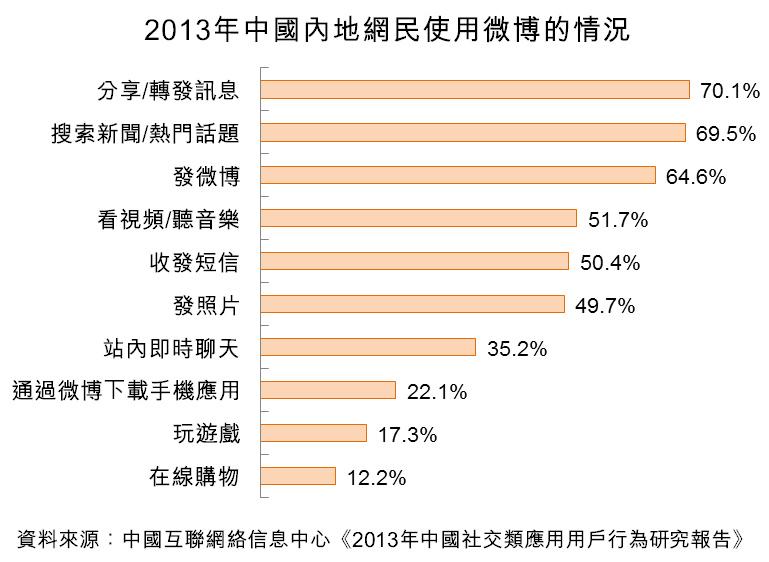 图:2013年中国内地网民使用微博的情况