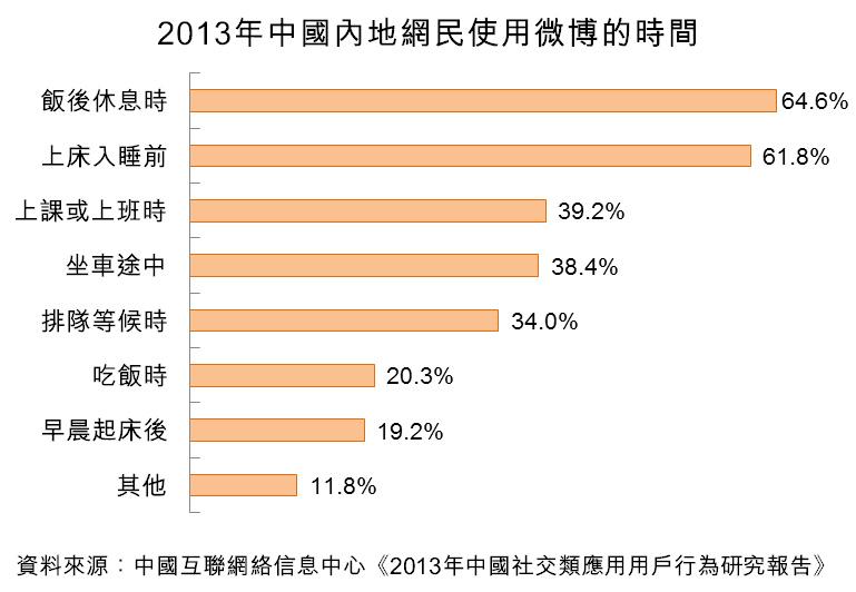 图:2013年中国内地网民使用微博的时间