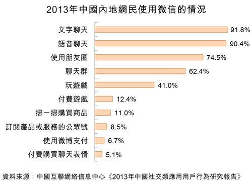 图:2013年中国内地网民使用微信的情况