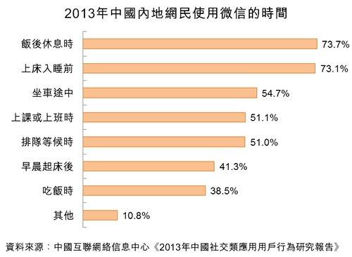 图:2013年中国内地网民使用微信的时间
