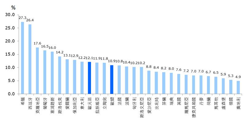 圖:2013 年失業率