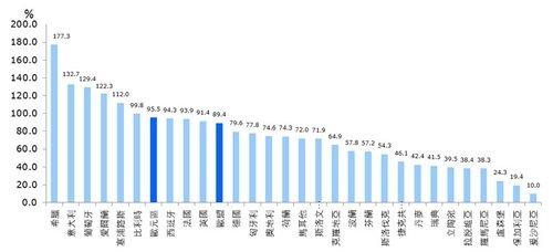 圖:2013 年公共債務