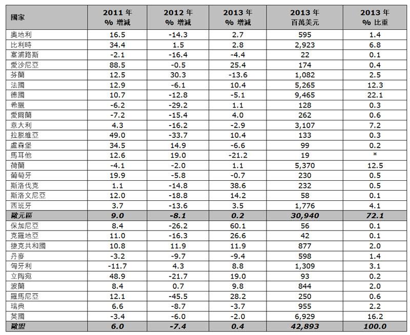 表:香港對歐盟的出口