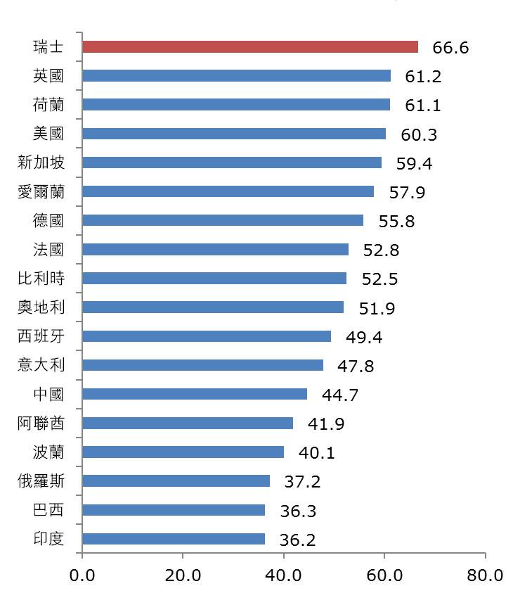 圖:全球創新指數