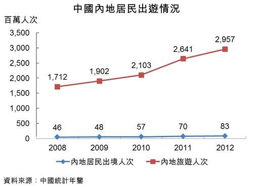 图:中国内地居民出游情况