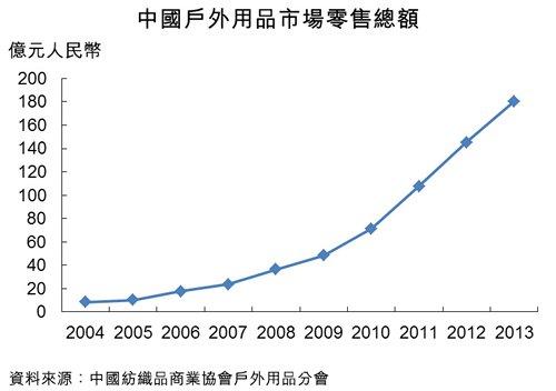 图:中国户外用品市场零售总额