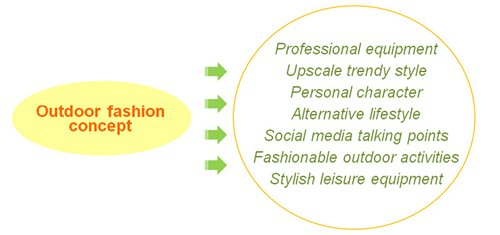 Chart: Outdoor fashion concept