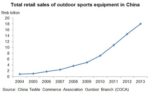 Chart: Total retail sales of outdoor sports equipment in China