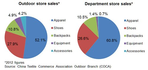 Chart: Retail sales of outdoor supplies, by channel