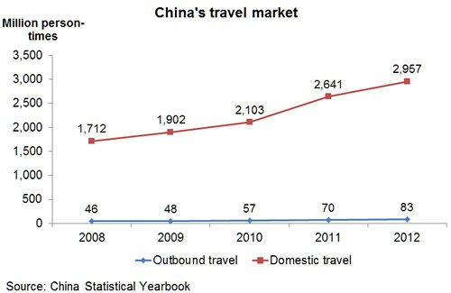 Chart: China's travel market