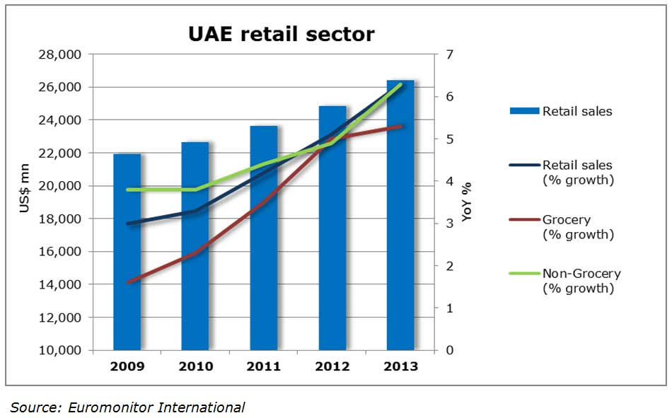 Chart: UAE retail sector
