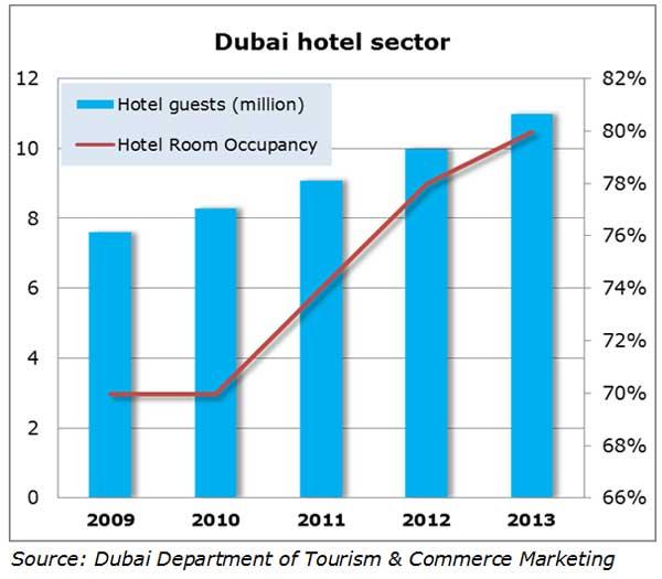 Chart: Dubai hotel sector