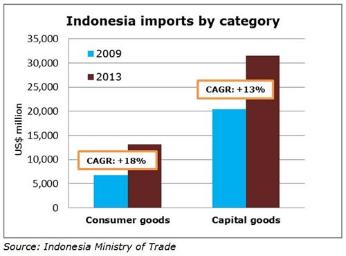 Chart: Indonesia imports by category