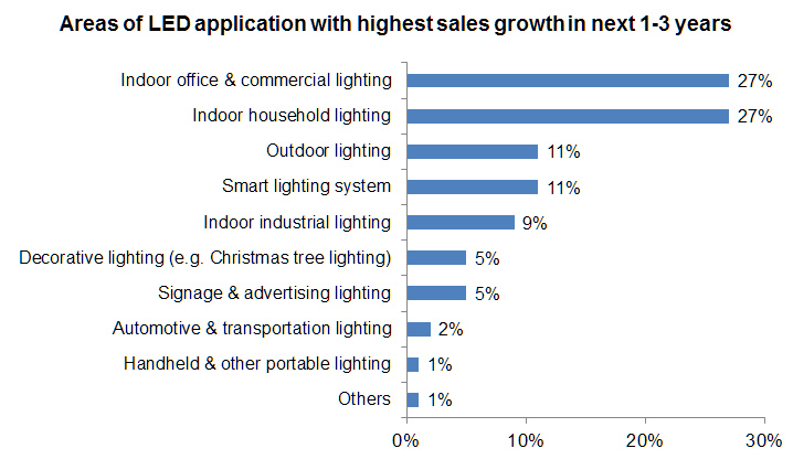 Chart: Areas of LED application with highest sales growth in next 1-3 years