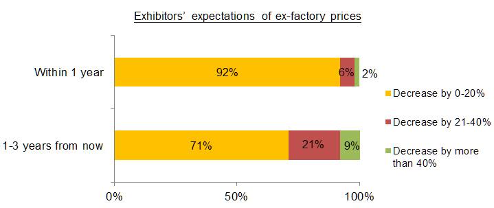 Chart: LED Price Forecast