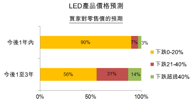 图:LED产品价格预测