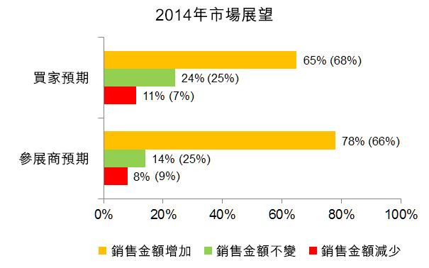 图:2014年市场展望