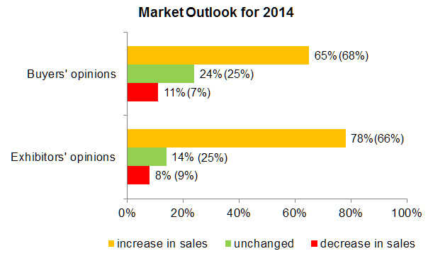 Chart: Market Outlook for 2014