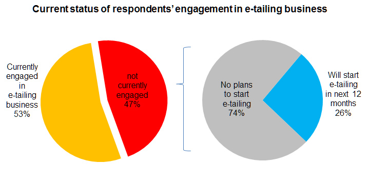 Chart: Current status of respondents' engagement in e-tailing business