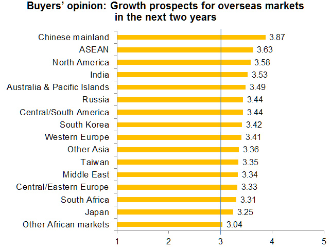 Chart: Buyers' opinion: Growth prospects for overseas markets in the next two years