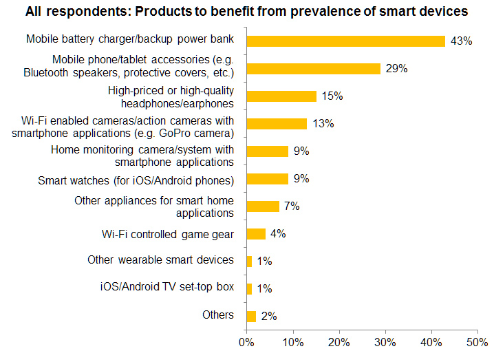 Chart: All respondents: Products to benefit from prevalence of smart devices