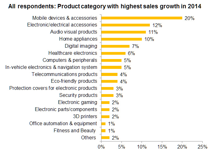 Chart: All respondents: Product category with highest sales growth in 2014