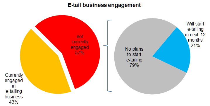 Chart: E-tail business engagement