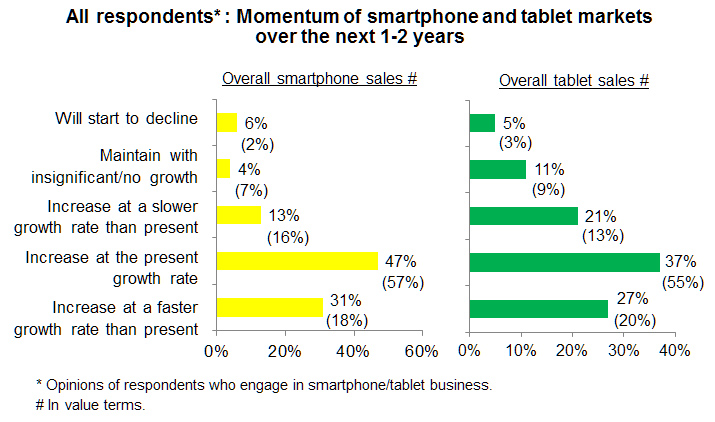 Chart: All respondents: Momentum of smartphone and tablet markets over the next 1-2 years