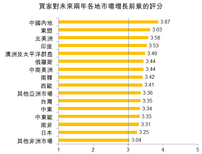 圖:買家對未來兩年各地市場增長前景的評分