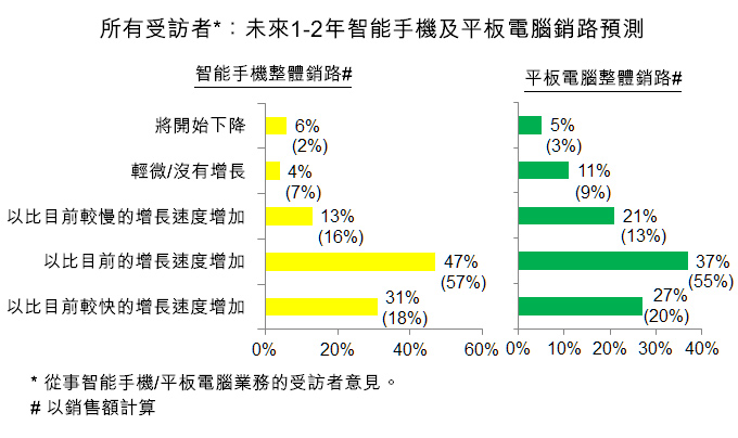 圖:所有受訪者:未來1-2年智能手機及平板電腦銷路預測