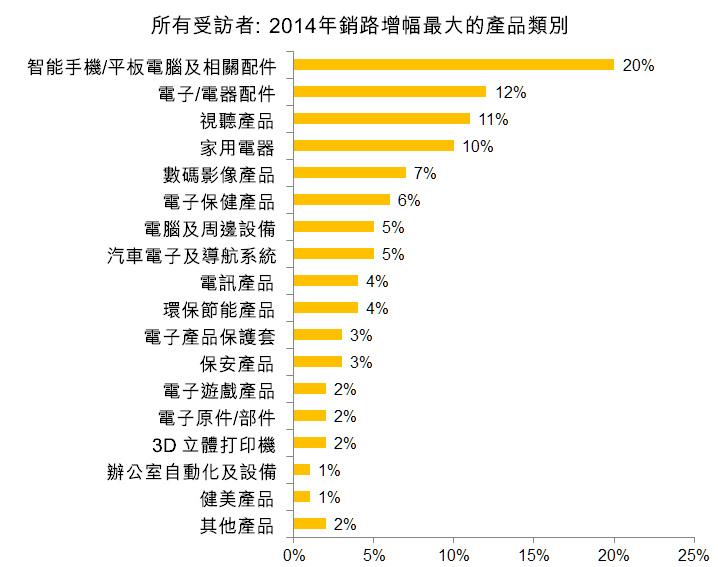 圖:所有受訪者:2014年銷路增幅最大的產品類別