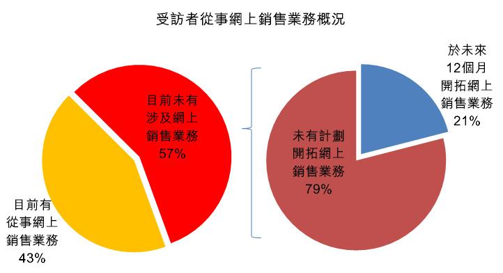 圖:受訪者從事網上銷售業務概況