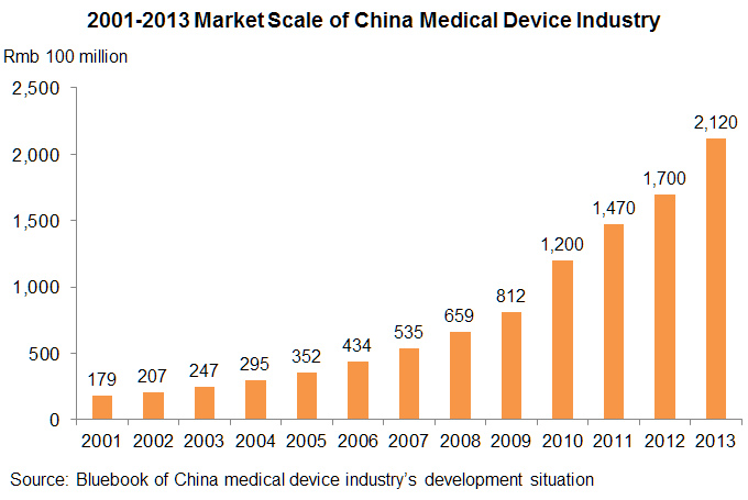 Chart: 2001-2013 Market Scale of China Medical Device Industry