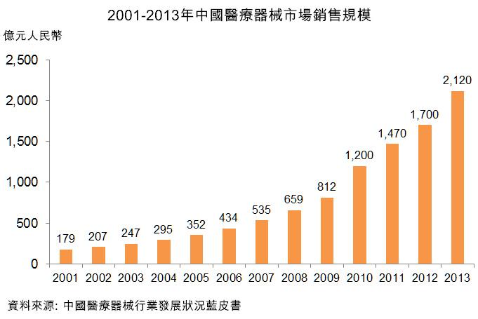 图:2001-2013年中国医疗器械市场销售规模
