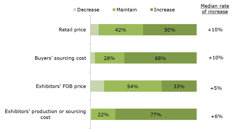 Chart: Expected changes of prices/costs for 2014