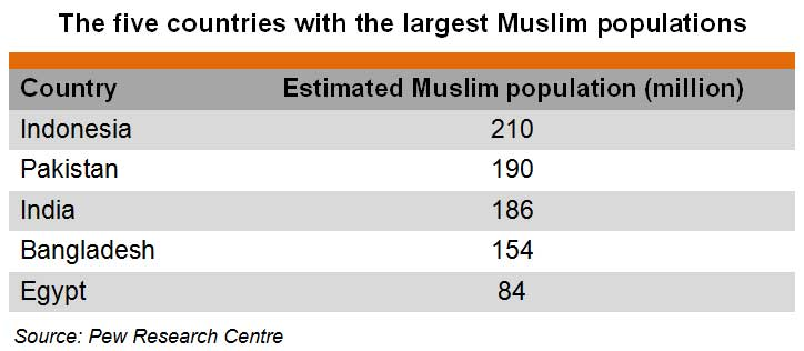 Table: The five countries with the largest Muslim populations