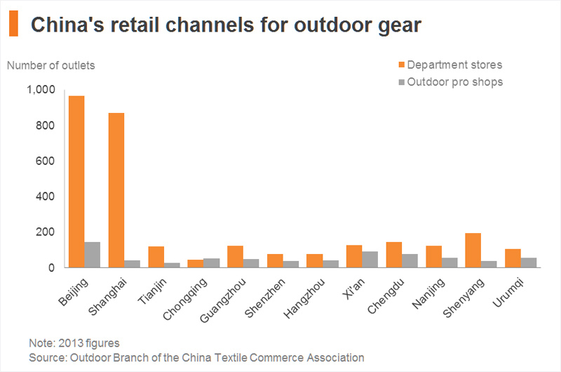 Chart: Retail channels for outdoor sports equipment in China