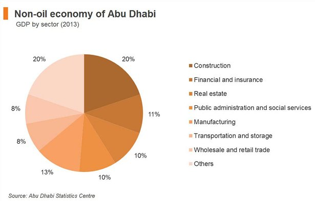 Chart: Diversified non-oil activities in Abu Dhabi
