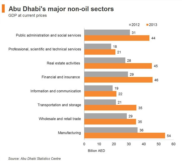 Chart: Abu Dhabi's major non-oil sectors