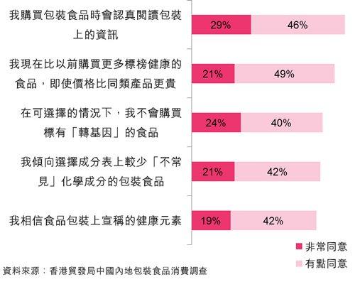 圖:中國包裝食品市場:「質」和「量」的提升