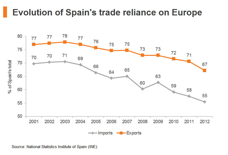 Chart: Evolution of Spain trade reliance on Europe