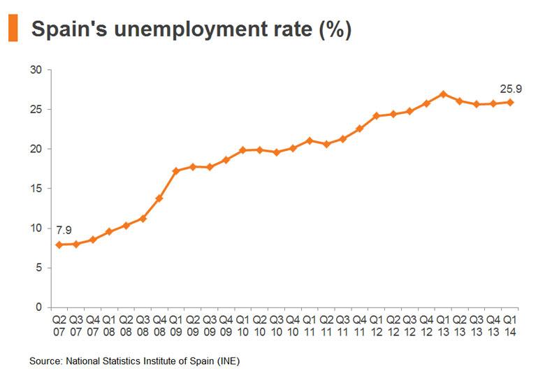 Chart: Spain unemployment rate (%)