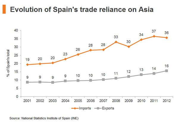 Chart: Evolution of Spain trade reliance on Asia