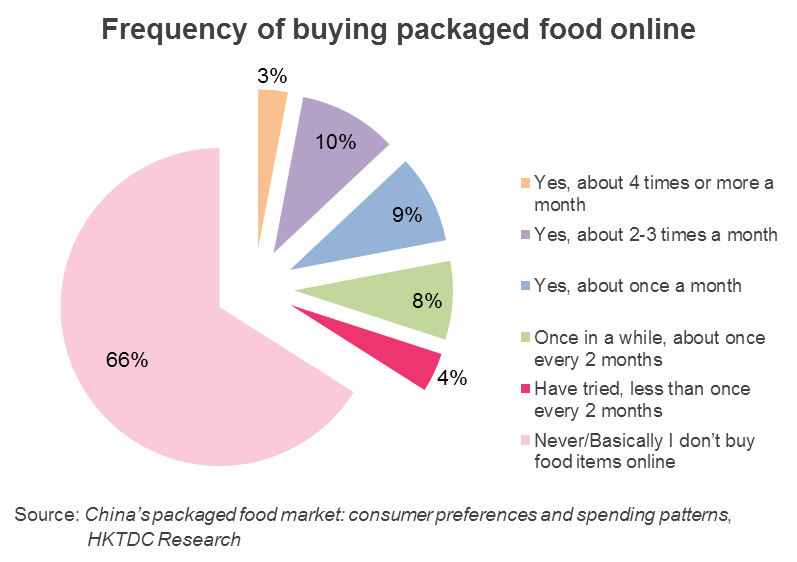 Chart: Frequency of buying packaged food online